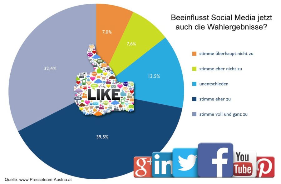 Facebook Umfrage Einfluss