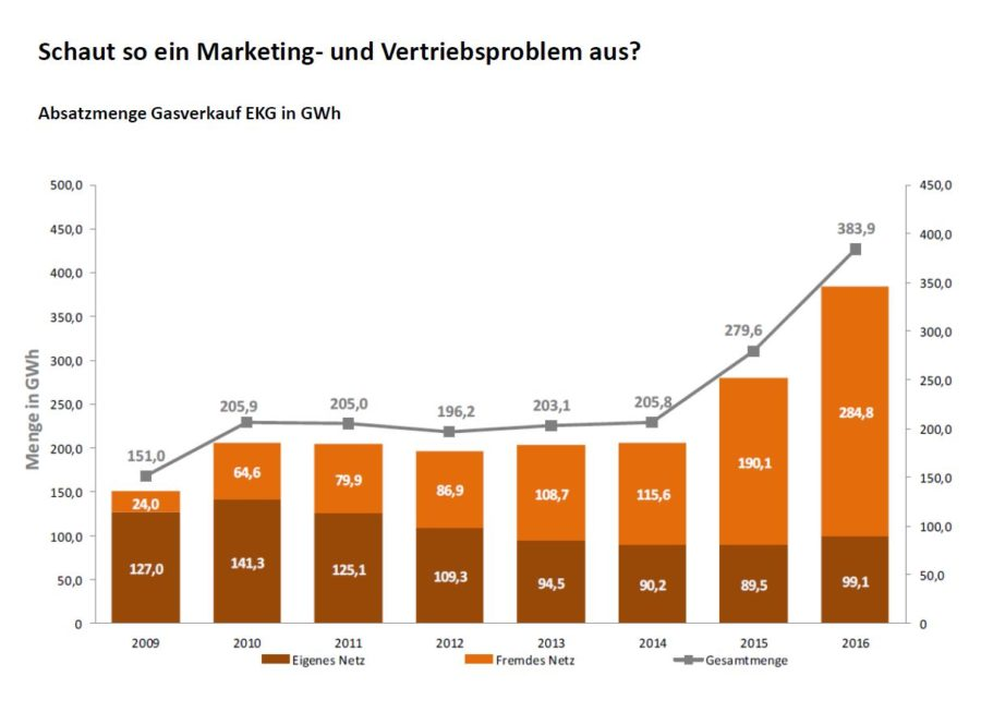 STW Marketing Klagenfurt