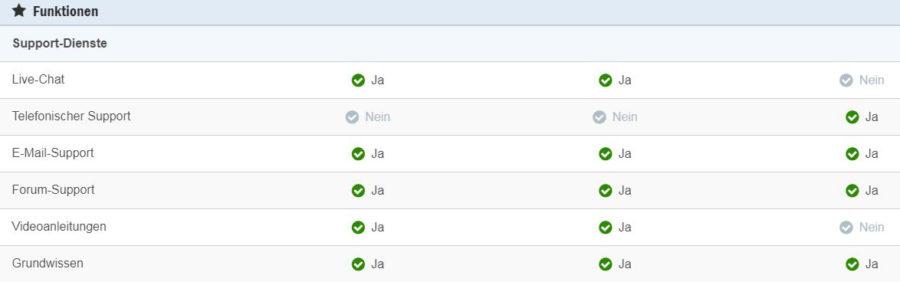 Die besten kostenlosen Cloud Speicher - Cloud Server Vergleich