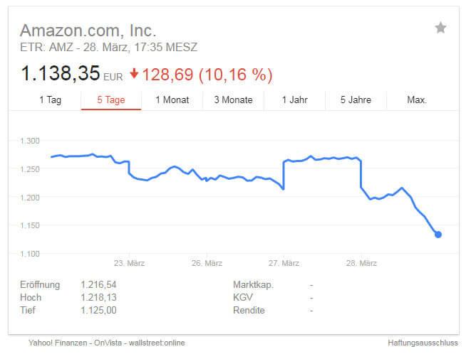 Die Amazon Aktie rutschte am Mittwoch deutlich ab.