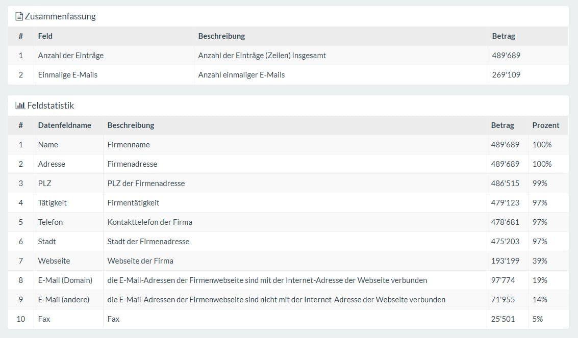 email adressen kaufen finnland - 9,9 Millionen Firmen E-Mail Adressen kaufen - Firmenadressen kaufen im Adressen-Shop