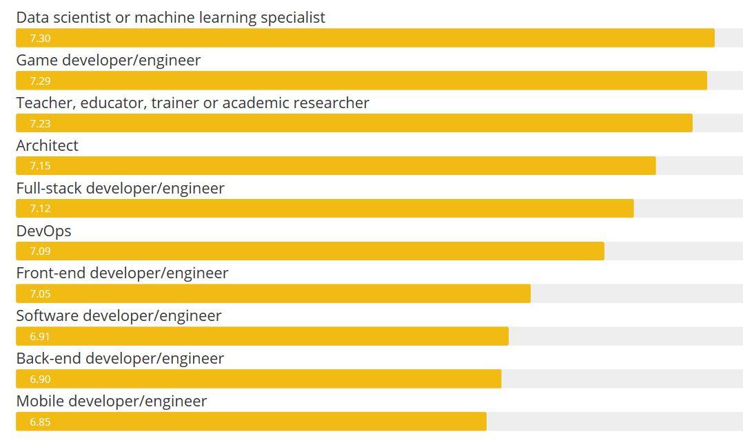 Entwickler Zufriedenheit Datenwissenschaftler - Programmiersprachen: Python besiegt JavaScript und Java