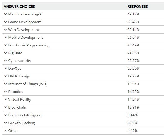 beliebteste Programmiersprachen - Programmiersprachen: Python besiegt JavaScript und Java