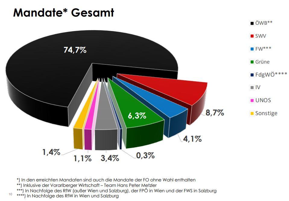 Mandate WKO Wirtschaftskammer Ergebnisse Mandate Gesamt - Breaking News: Die österreichische Wirtschaft hat gewählt
