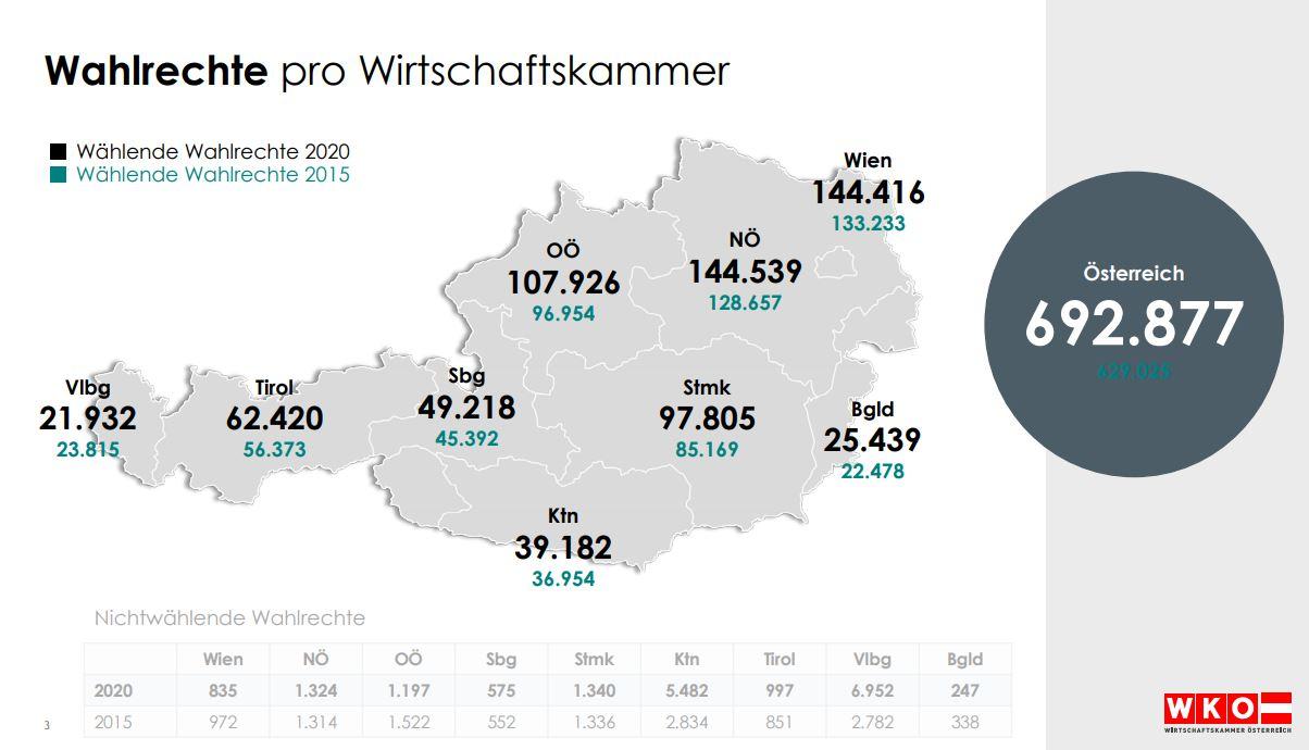WKO Wahlrechte pro Wirtschaftskammer Ergebnisse - Breaking News: Die österreichische Wirtschaft hat gewählt