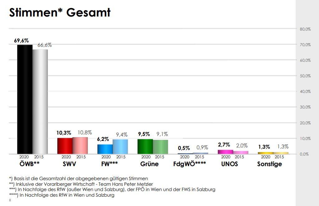 WKO Wirtschaftskammer 2020 Stimmen Gesamt - Breaking News: Die österreichische Wirtschaft hat gewählt