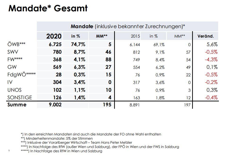 WKO Wirtschaftskammer Ergebnisse Mandate Gesamt - Breaking News: Die österreichische Wirtschaft hat gewählt