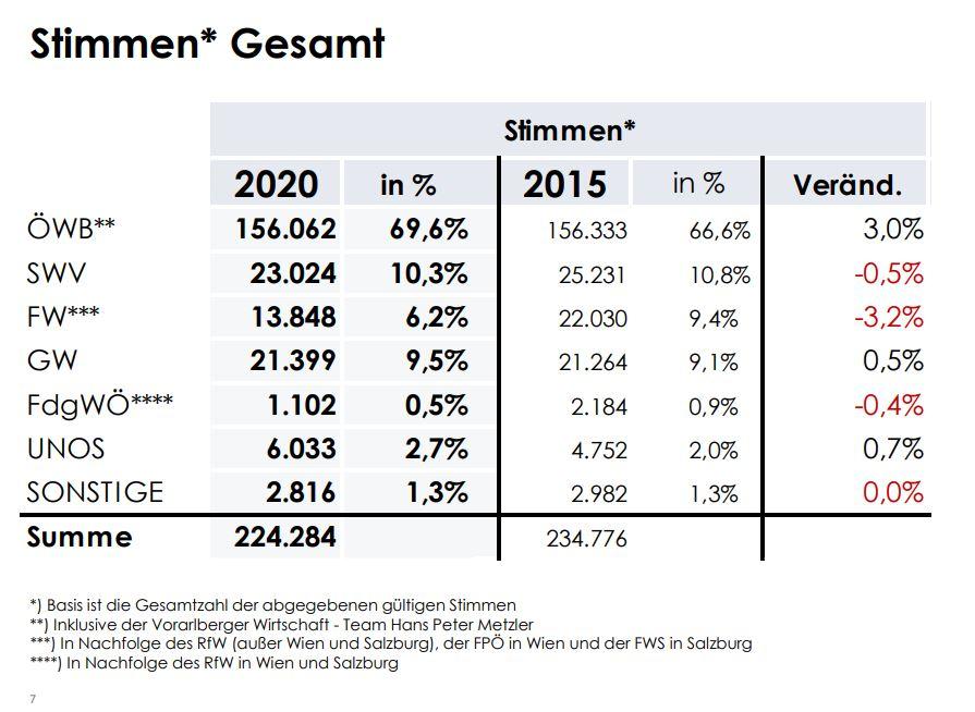 WKO Wirtschaftskammer Ergebnisse Stimmen Gesamt - Breaking News: Die österreichische Wirtschaft hat gewählt