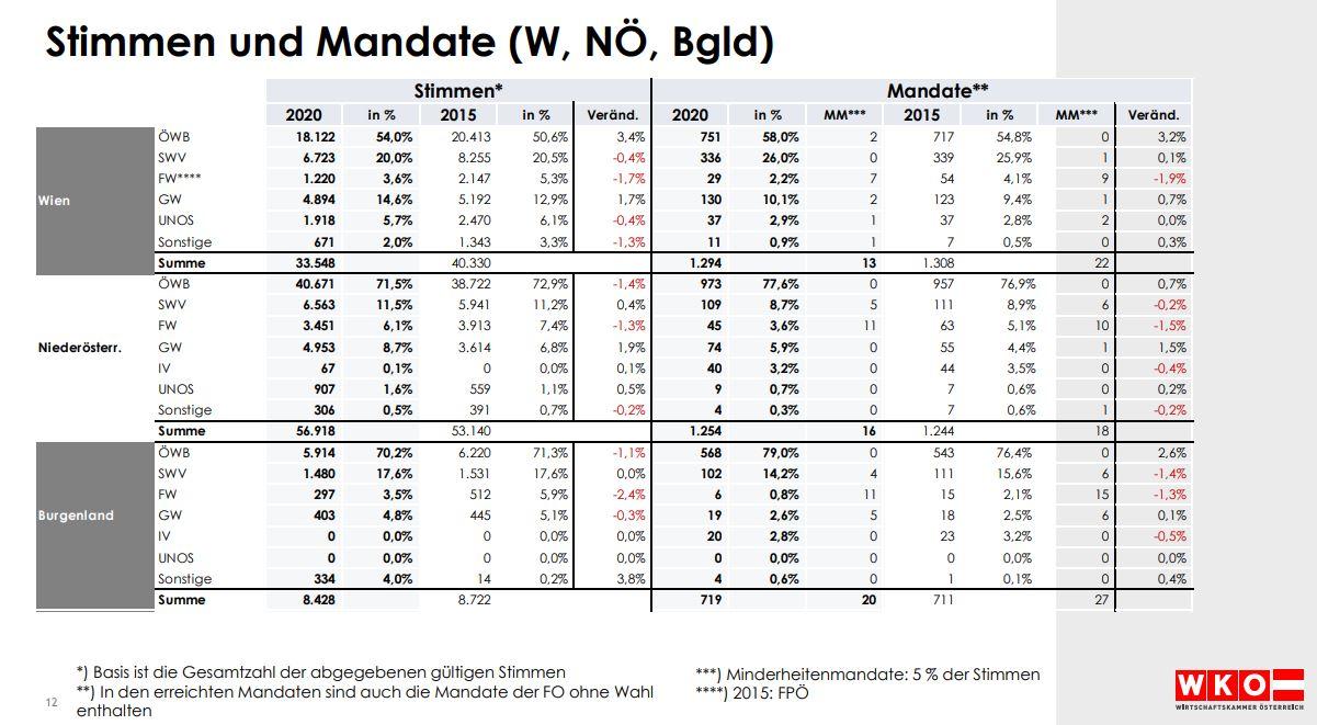 WKO Wirtschaftskammer Stimmen und Mandate Wien Niederösterreich Burgenland - Breaking News: Die österreichische Wirtschaft hat gewählt