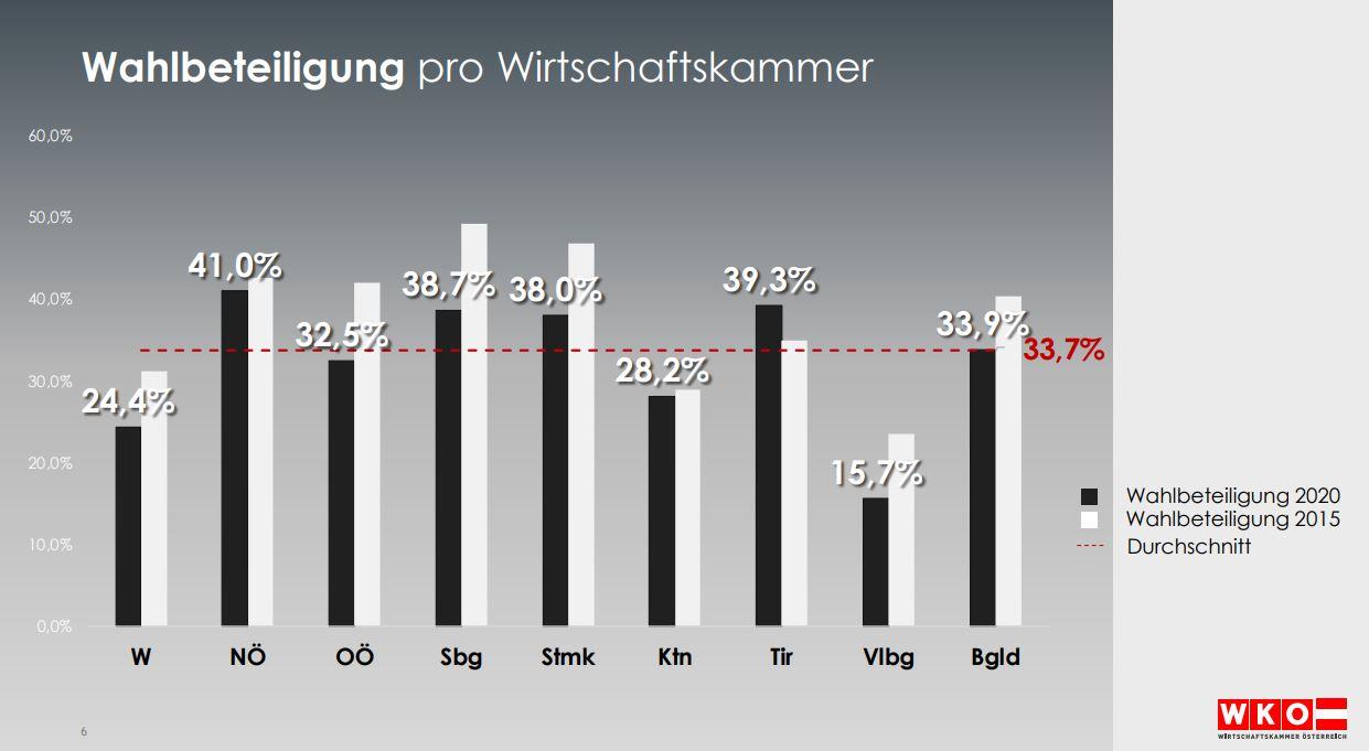 Wahlbeteiligung pro Wirtschaftskammer Ergebnisse 2020 - Breaking News: Die österreichische Wirtschaft hat gewählt