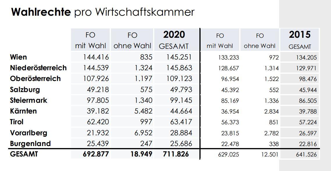 Wahlrechte pro Wirtschaftskammer - Breaking News: Die österreichische Wirtschaft hat gewählt